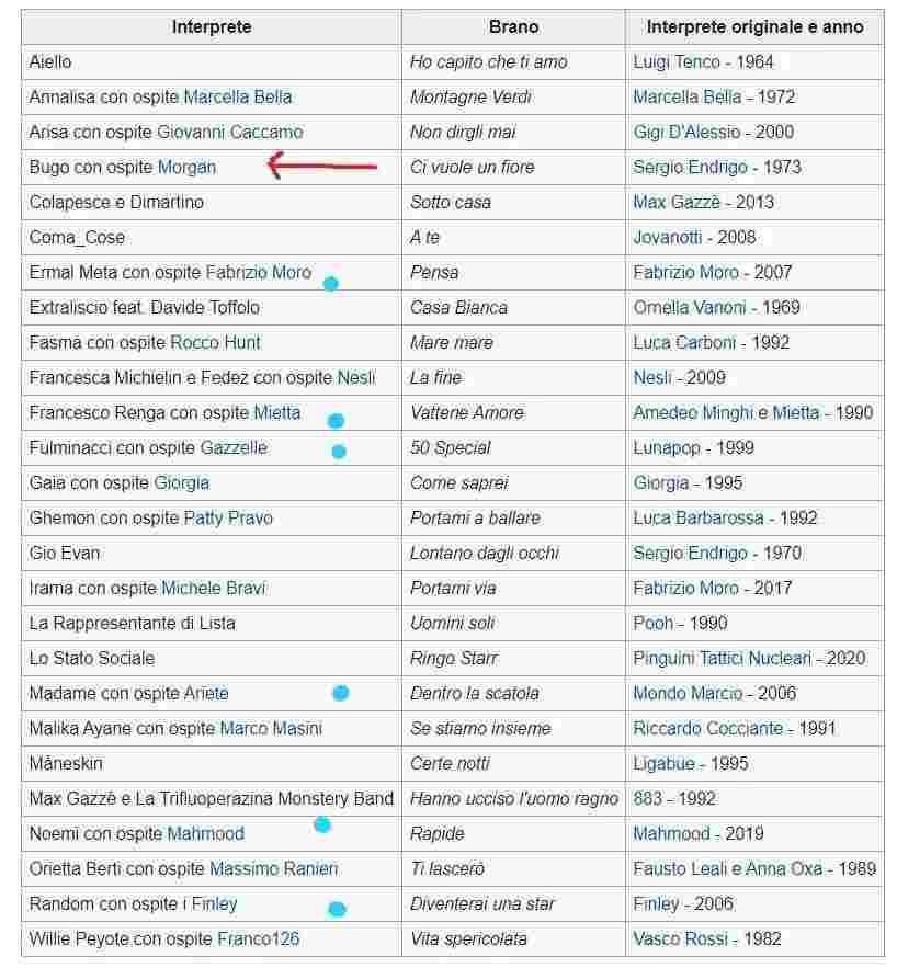 bugo morgan wikipedia